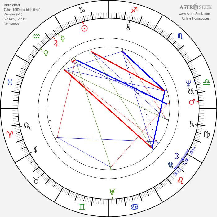 Krzysztof Janczar - Astrology Natal Birth Chart