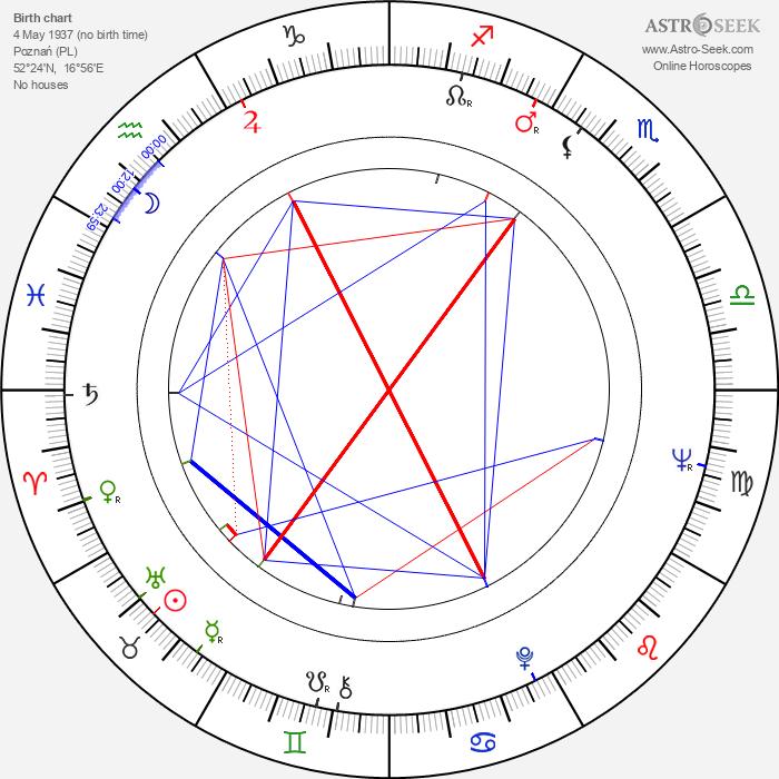Krzysztof Kalczyński - Astrology Natal Birth Chart
