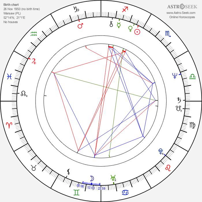 Krzysztof Kiersznowski - Astrology Natal Birth Chart
