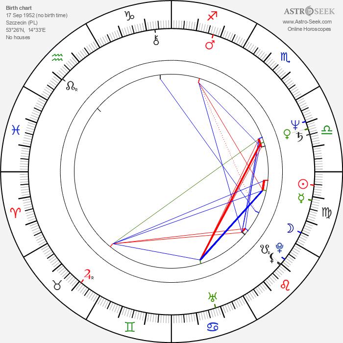 Krzysztof Kolbasiuk - Astrology Natal Birth Chart