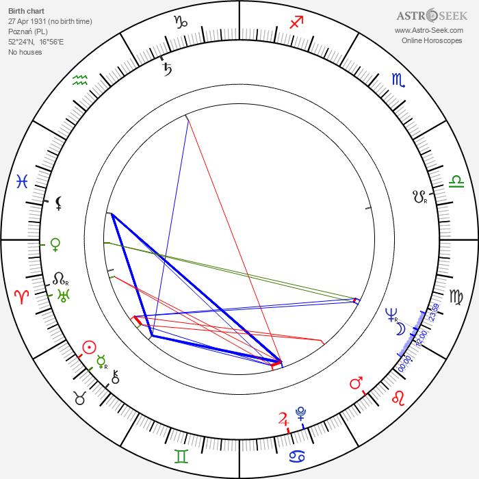 Krzysztof Komeda - Astrology Natal Birth Chart