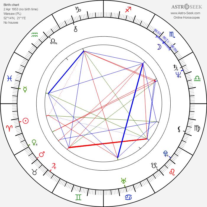 Krzysztof Krauze - Astrology Natal Birth Chart