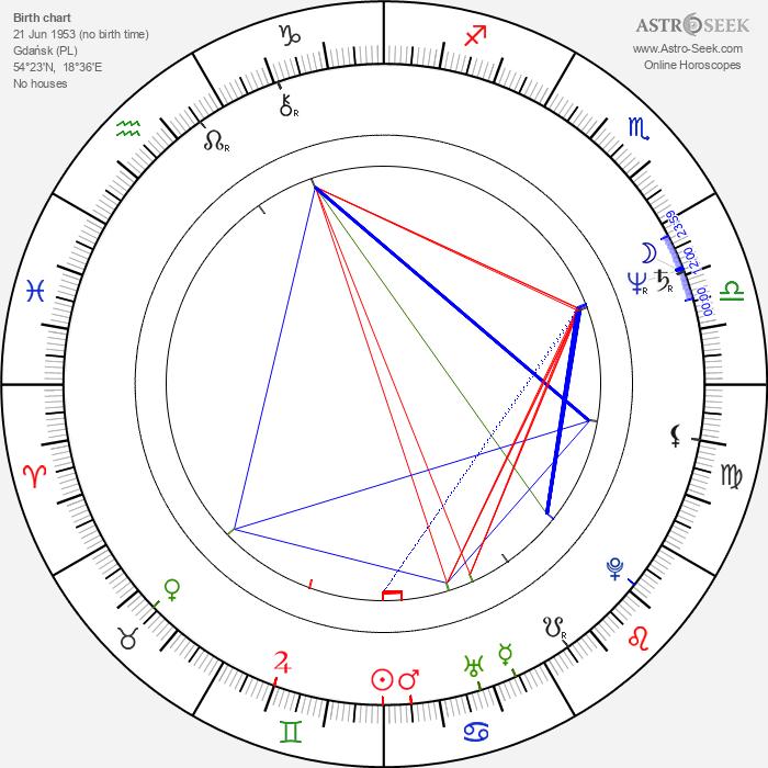 Krzysztof Leszczyński - Astrology Natal Birth Chart