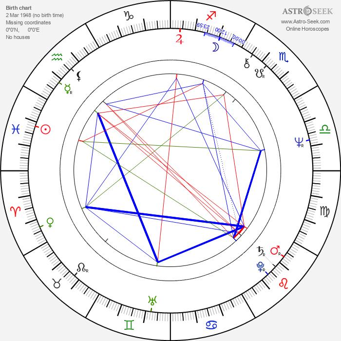 Krzysztof Majchrzak - Astrology Natal Birth Chart
