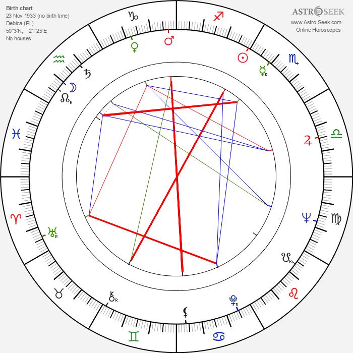 Krzysztof Penderecki - Astrology Natal Birth Chart