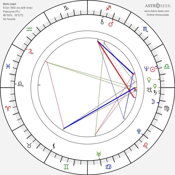 Krzysztof Stroiński - Astrology Natal Birth Chart