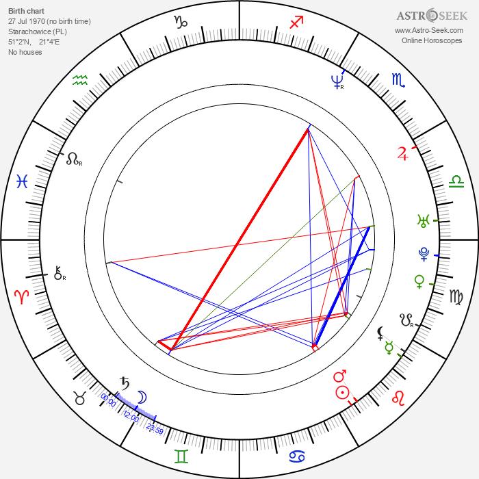 Krzysztof Szczygiel - Astrology Natal Birth Chart