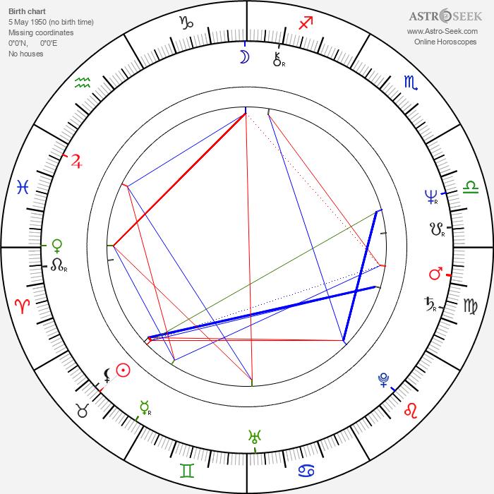 Krzysztof Wielicki - Astrology Natal Birth Chart
