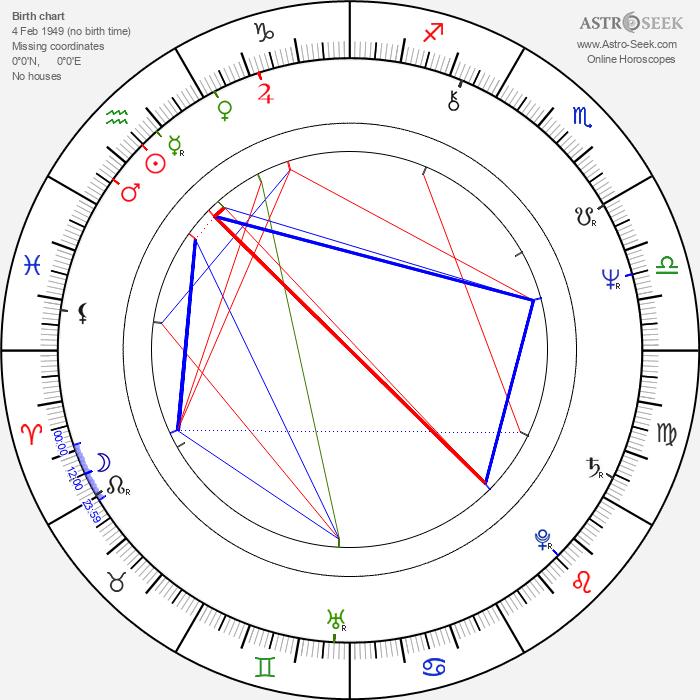 Krzysztof Zakrzewski - Astrology Natal Birth Chart