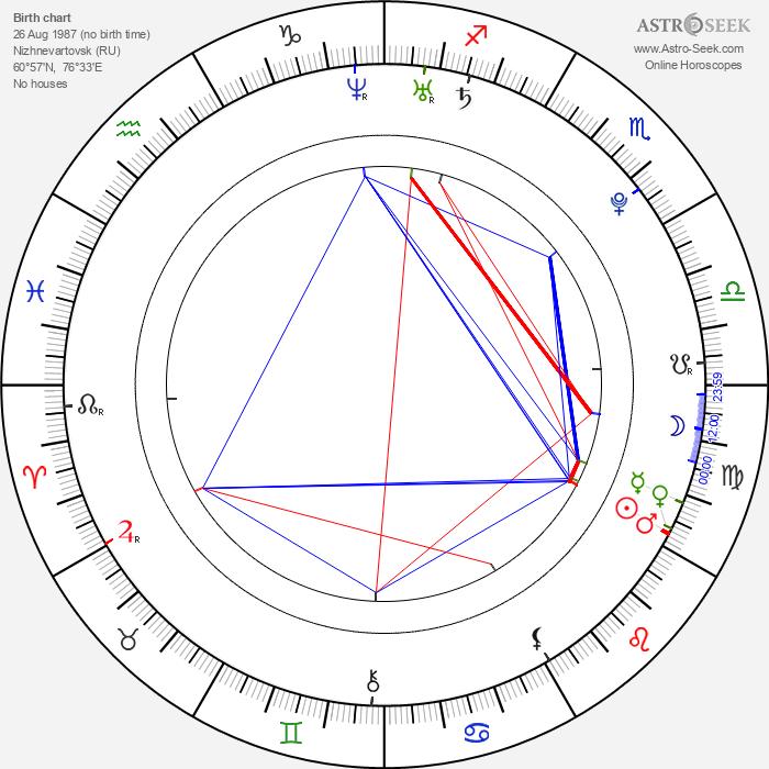 Ksenija Suchinov - Astrology Natal Birth Chart