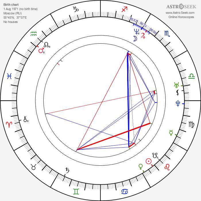 Kseniya Kutepova - Astrology Natal Birth Chart