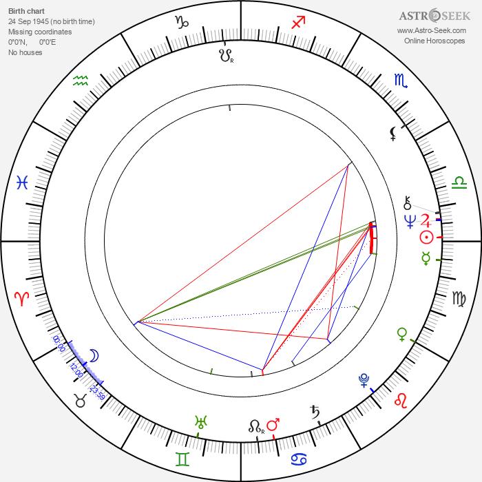 Kuan Tai Chen - Astrology Natal Birth Chart