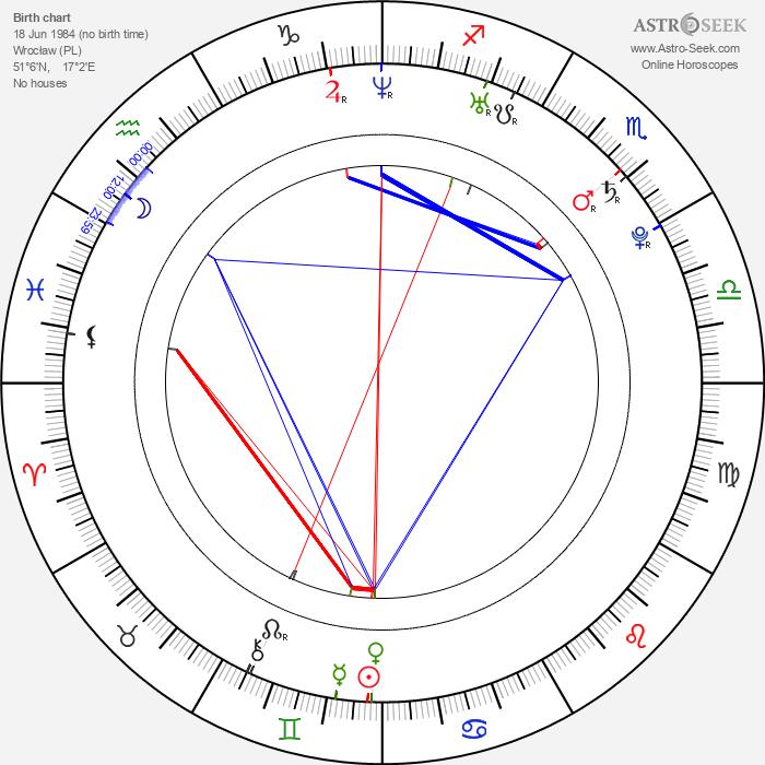Kuba Czekaj - Astrology Natal Birth Chart