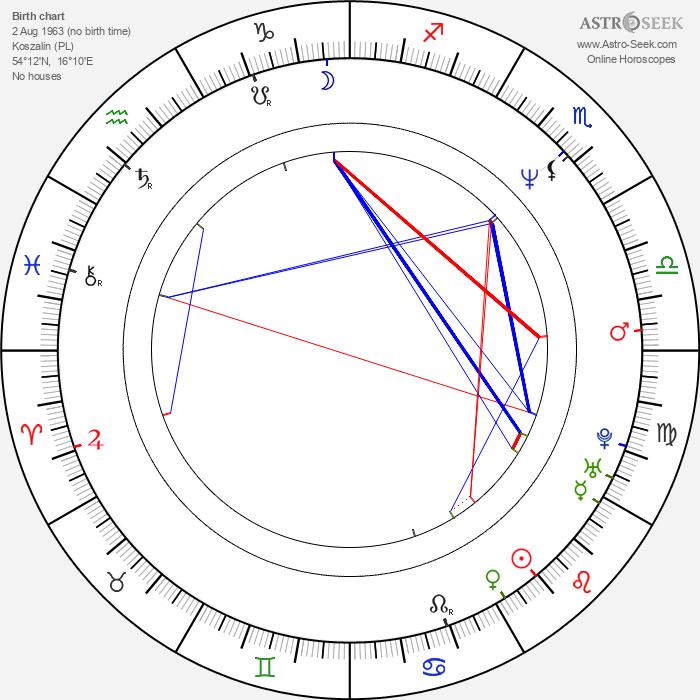 Kuba Wojewodzki - Astrology Natal Birth Chart