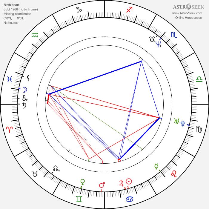 Kudret Sabanci - Astrology Natal Birth Chart