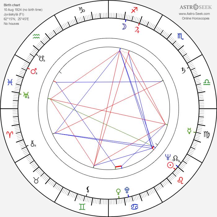 Kullervo Rainio - Astrology Natal Birth Chart