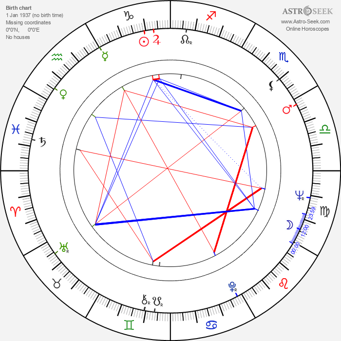 Kumi Mizuno - Astrology Natal Birth Chart
