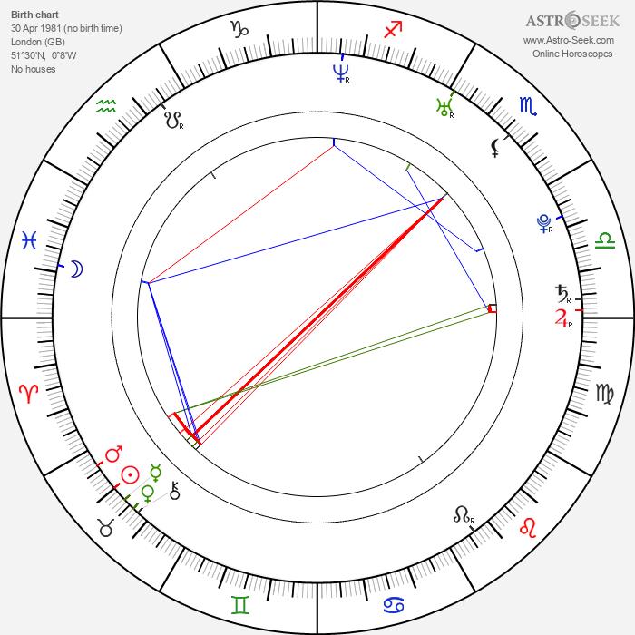 Kunal Nayyar - Astrology Natal Birth Chart