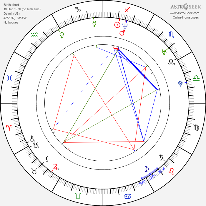 Kuniva Kuniva - Astrology Natal Birth Chart