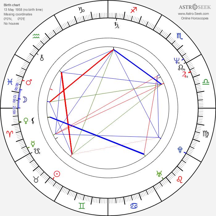 Kuo-fu Chen - Astrology Natal Birth Chart