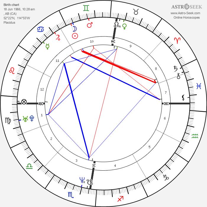 Kurt Browning - Astrology Natal Birth Chart