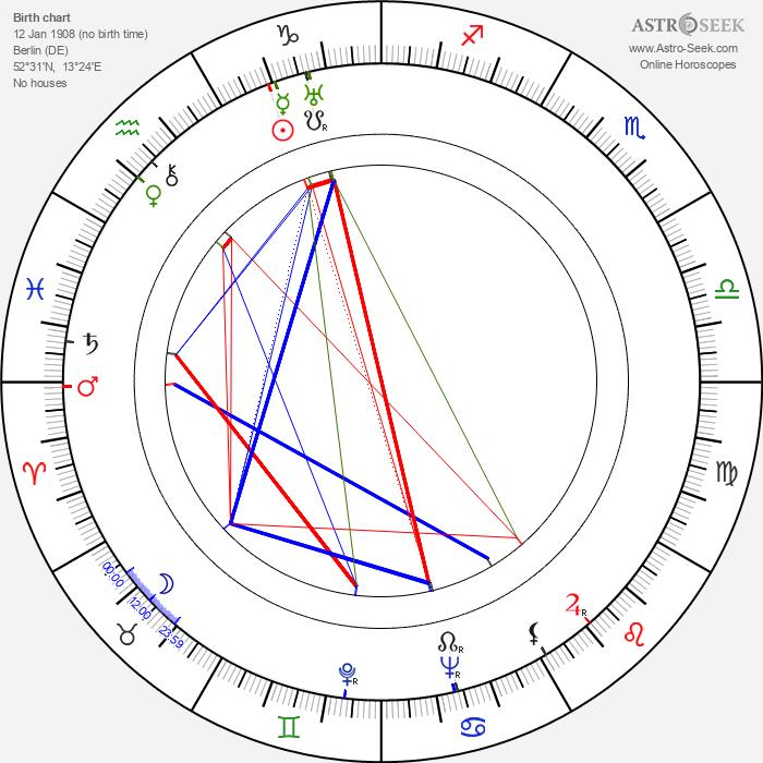 Kurt E. Walter - Astrology Natal Birth Chart