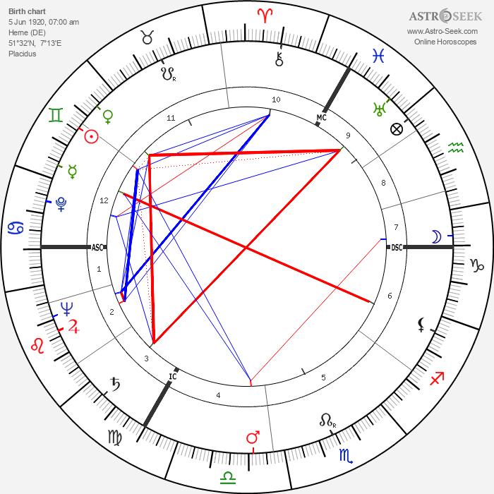 Kurt Edelhagen - Astrology Natal Birth Chart