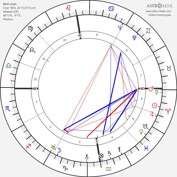 Kurt Georg Kiesinger - Astrology Natal Birth Chart