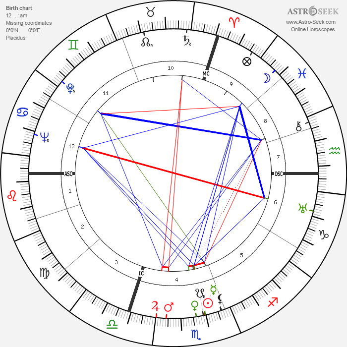 Kurt Hoffmann - Astrology Natal Birth Chart
