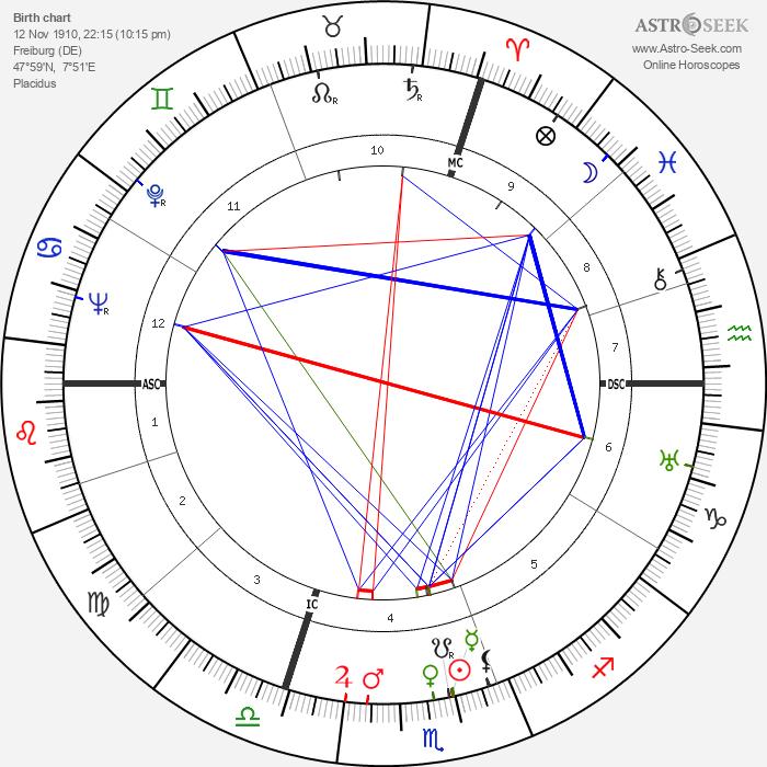 Kurt Hoffmann - Astrology Natal Birth Chart