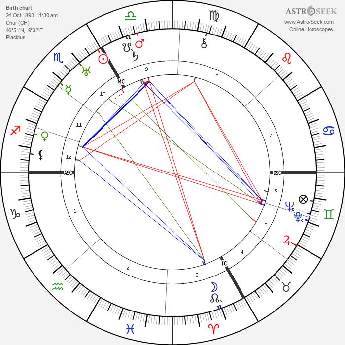 Kurt Huber - Astrology Natal Birth Chart