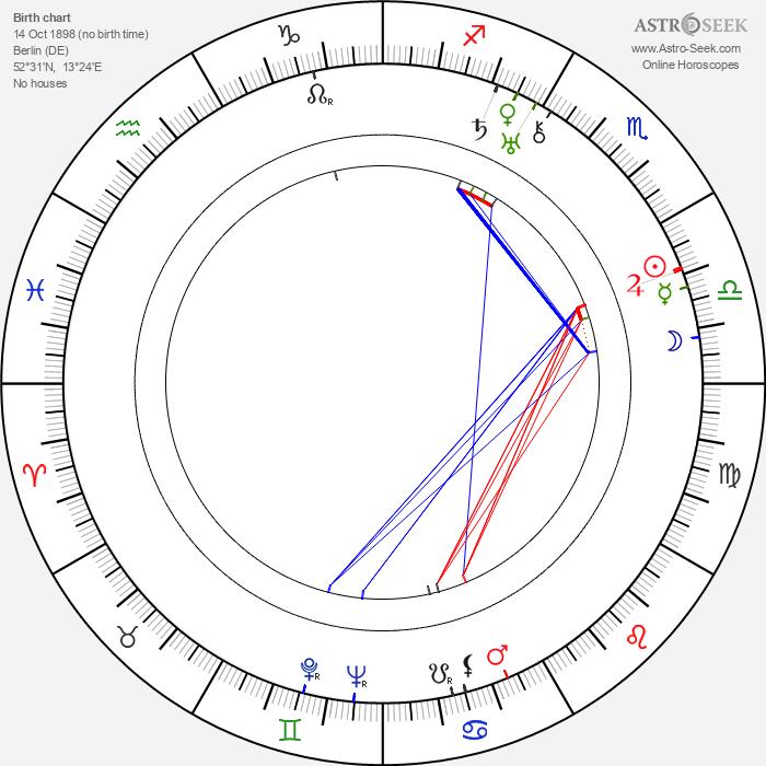 Kurt Jäger - Astrology Natal Birth Chart