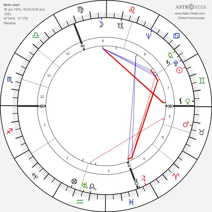 Kurt Jung-Alsen Birth Chart Horoscope, Date Of Birth, Astro