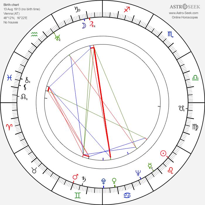 Kurt Kasznar - Astrology Natal Birth Chart