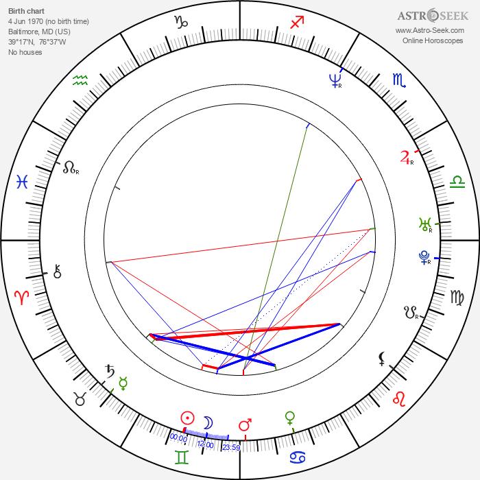 Kurt Lockwood - Astrology Natal Birth Chart