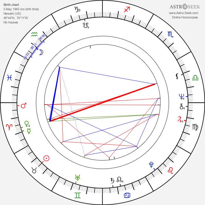 Kurt Loder - Astrology Natal Birth Chart