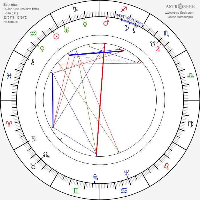 Kurt Maetzig - Astrology Natal Birth Chart