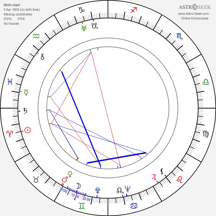 Kurt Neumann - Astrology Natal Birth Chart