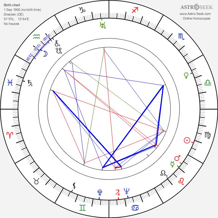 Kurt Pratsch-Kaufmann - Astrology Natal Birth Chart