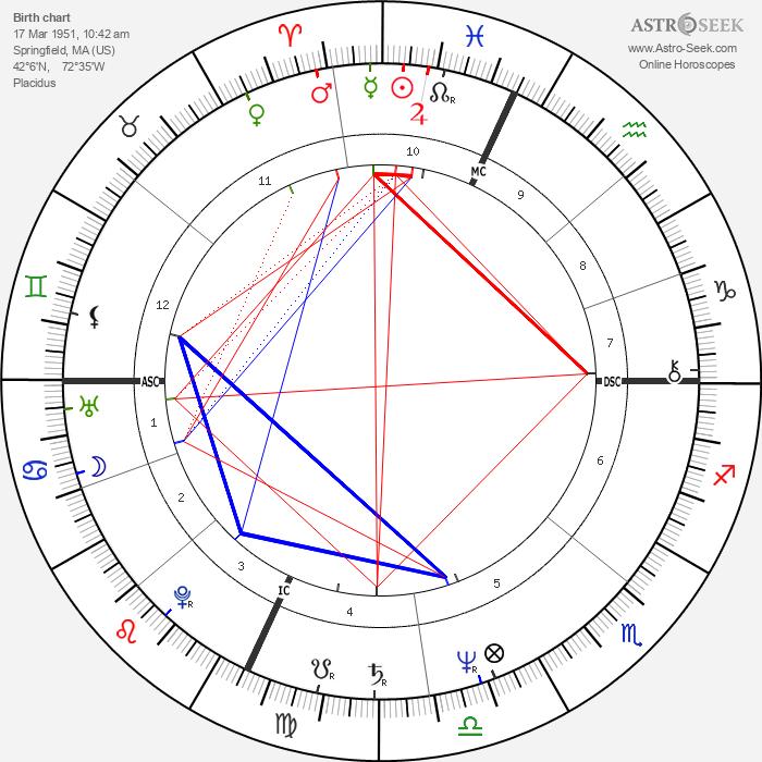 Kurt Russell - Astrology Natal Birth Chart