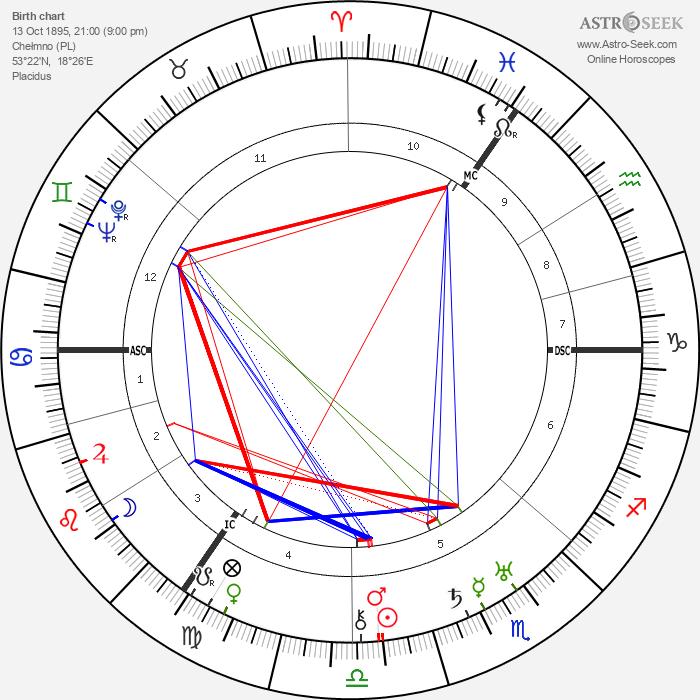 Kurt Schumacher - Astrology Natal Birth Chart