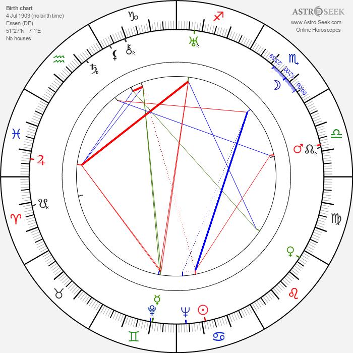 Kurt Seifert - Astrology Natal Birth Chart