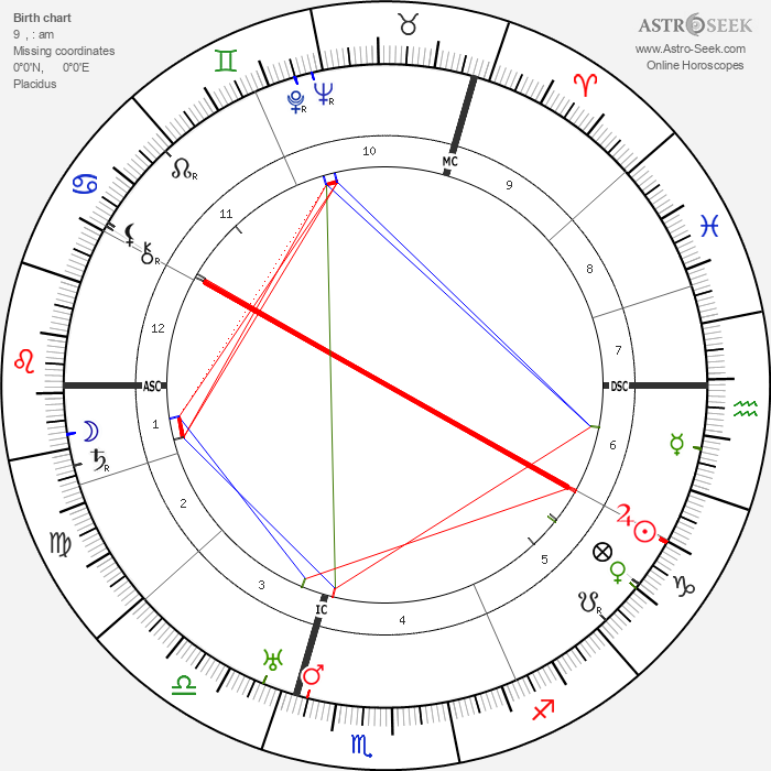 Kurt Tucholsky - Astrology Natal Birth Chart