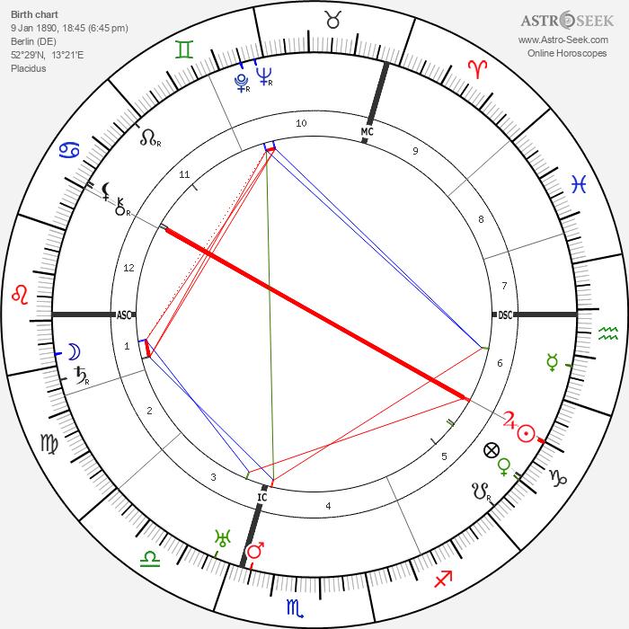 Kurt Tucholsky - Astrology Natal Birth Chart