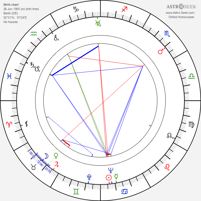 Kurt Ulrich - Astrology Natal Birth Chart