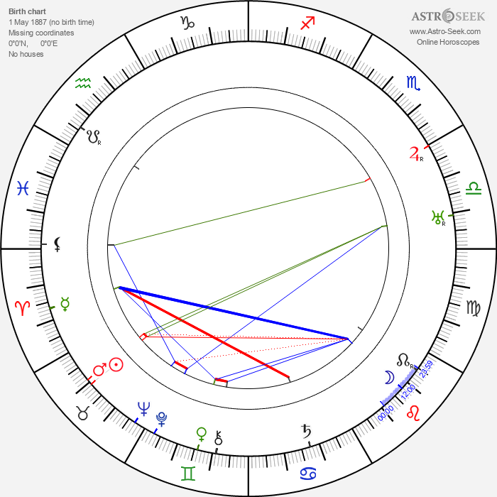Kurt Vespermann - Astrology Natal Birth Chart