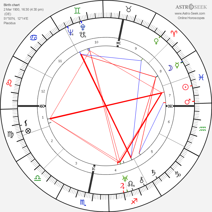 Kurt Weill - Astrology Natal Birth Chart
