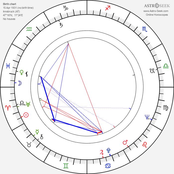 Kurt Weinzierl - Astrology Natal Birth Chart