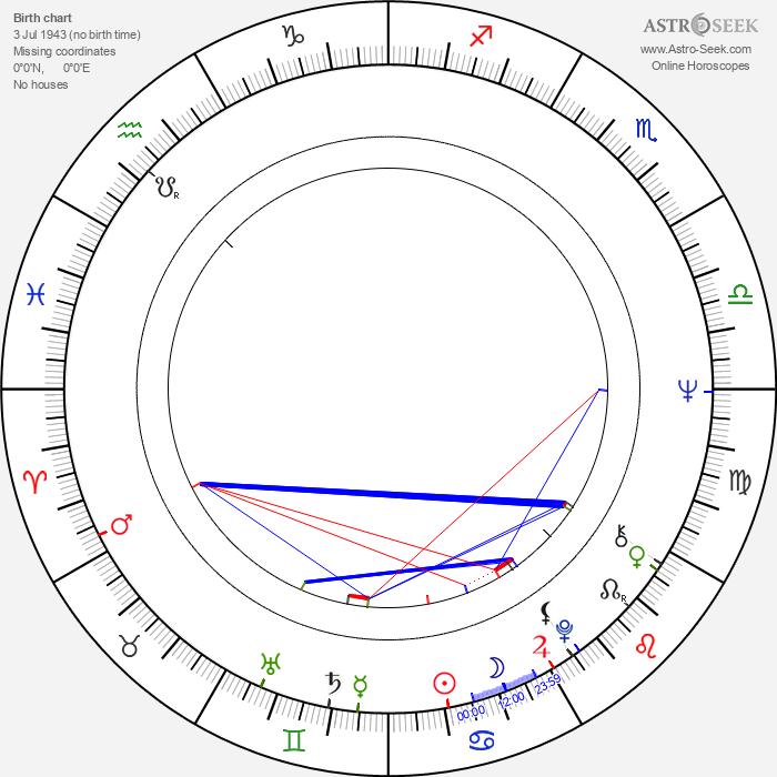 Kurtwood Smith - Astrology Natal Birth Chart