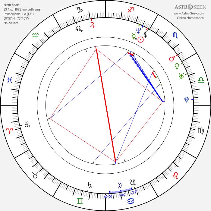 Kurupt - Astrology Natal Birth Chart
